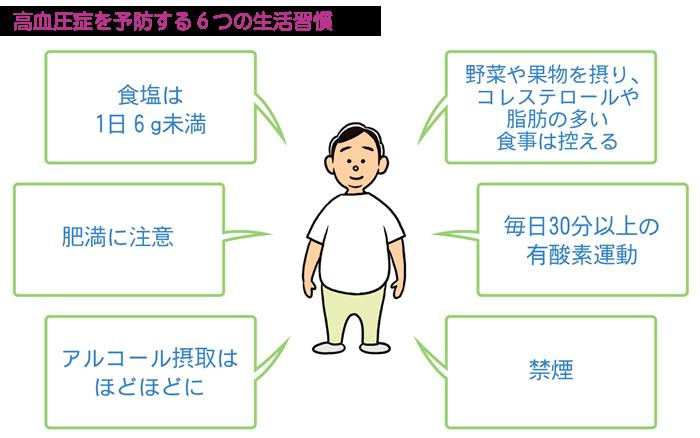 高血圧症予防